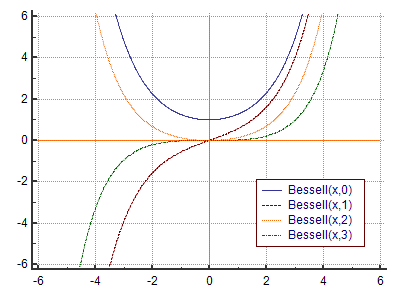 BesselI function definition and online calculator