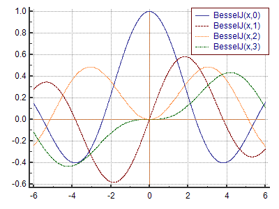 BesselJ function definition and online calculator