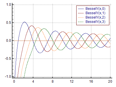 BesselY function definition and online calculator