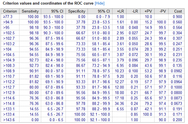 ROC report - criterion values and coordinates of the ROC curve
