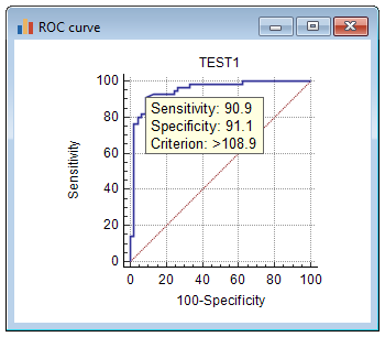 ROC curve with infobox.