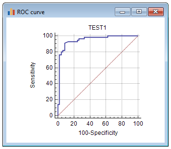 ROC curve analysis with MedCalc
