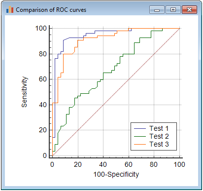 Comparison of ROC curves - graph