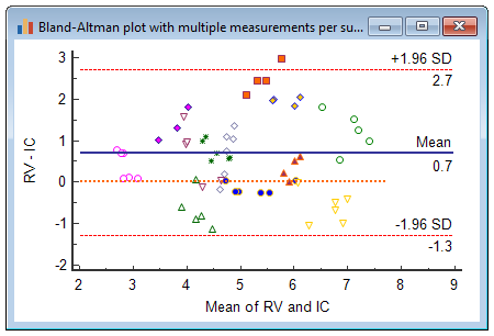 Bland-Altman plot with multiple measurements per subject