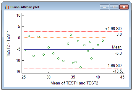 Bland-Altman plot example showing an absolute systematic error