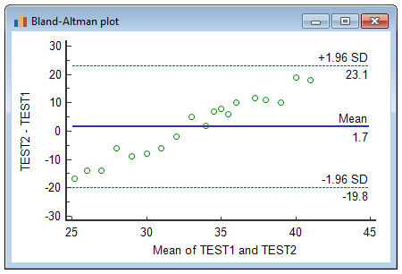 Bland-Altman plot example showing proportional error