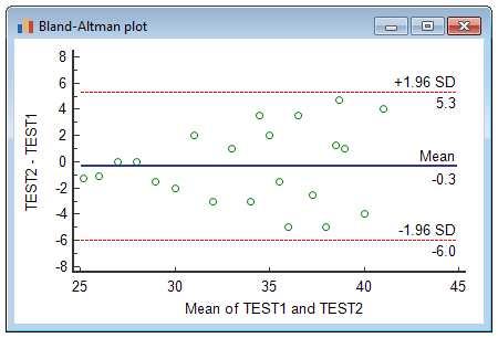 Bland-Altman plot example where at least one method depends strongly on the magnitude of measurements