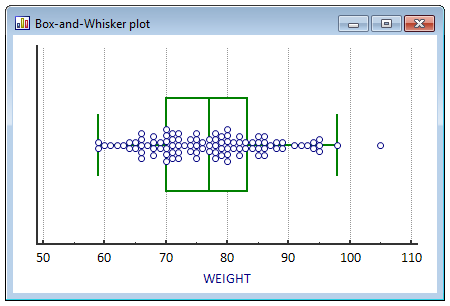 Box-and-whisker plot with observations.
