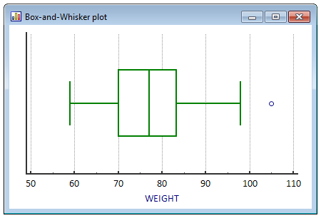 Box-and-whisker plot.