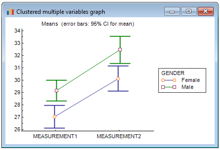 Clustered multiple variables graphs