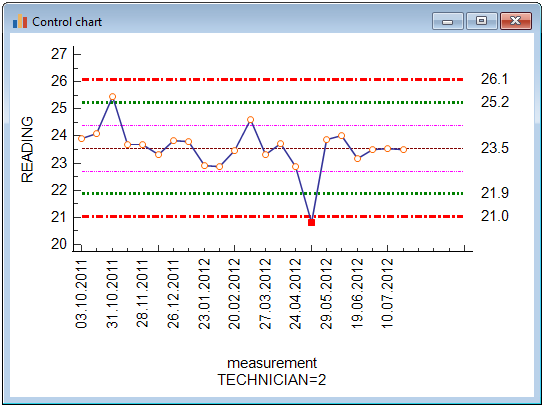 Control chart custom control chart ccuart Image collections