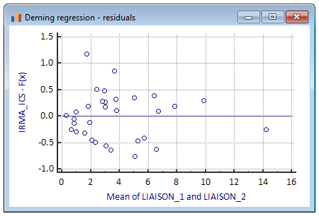 Deming regression - residuals plot