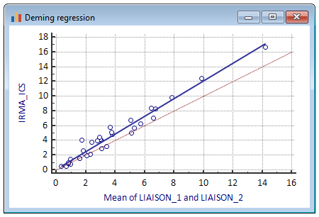 Deming regression - scatter diagram