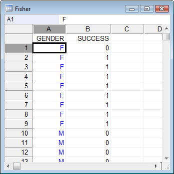 How to enter data for Fisher test.