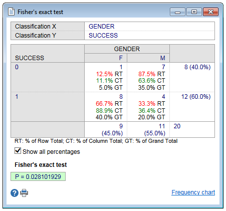 Fisher test - show all percentates