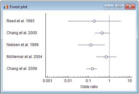 Forest plot example