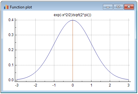 Function plot example