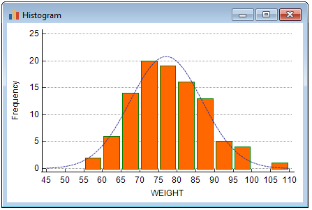 Histogram with superimposed Normal distribution.