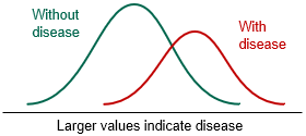 Larger values indicate disease