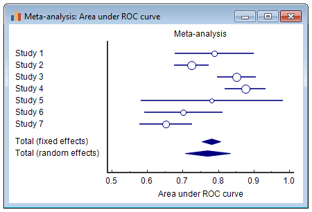 Meta-analysis - Forest plot: Area under ROC Curve.