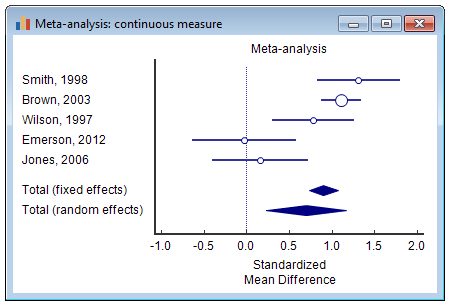 Meta-analysis: continuous measure - forest plot