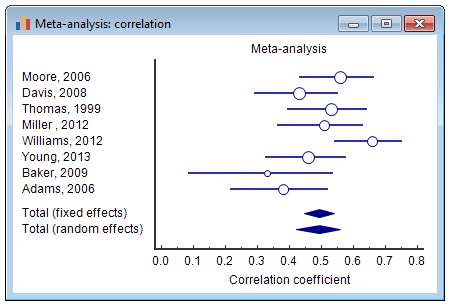 Meta-analysis - Forest plot: correlation