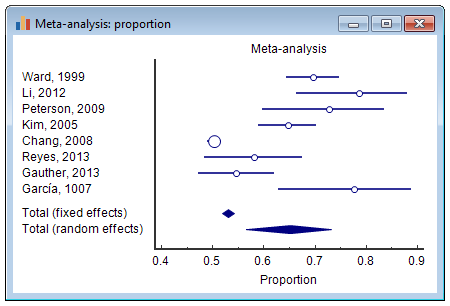 Meta-analysis for proportions - forest plot