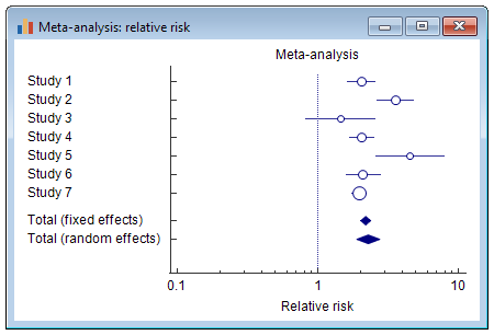 Meta-analysis - Forest plot: relative risk.