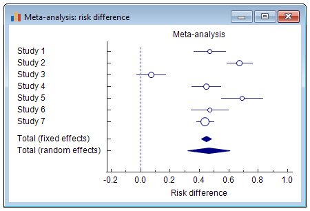 Meta-analysis: Risk difference - Forest plot
