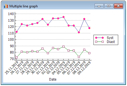 Multiple line graphs.
