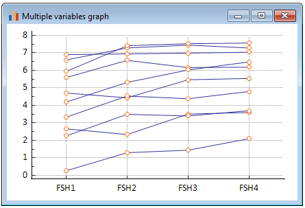 Multiple variables graphs