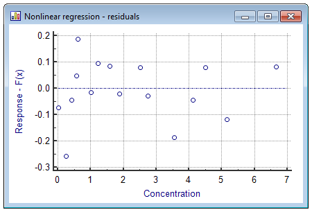 Nonlinear regression residuals plot.