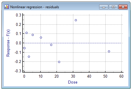 Nonlinear regression worked example - residuals plot