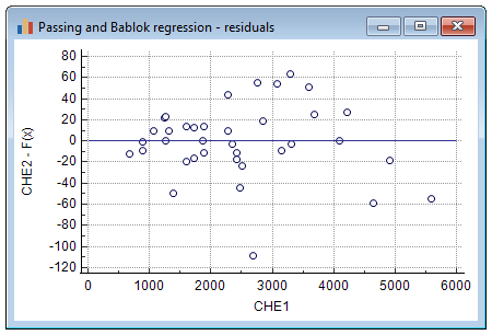 Passing-Bablok regression - method comparison - residuals