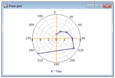 Polar plot with clockwise rotation and angle origin North.