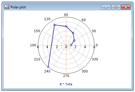 Polar plot with counterclockwise rotation and angle origin East.