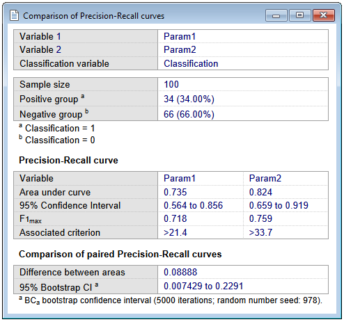 Results for comparison of precision-recall curves
