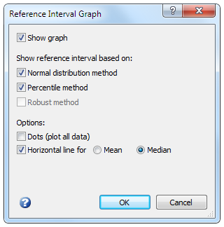 Reference interval graph dialog box