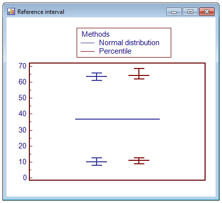 Reference interval graph
