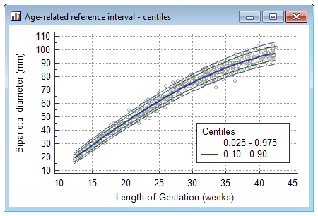 Age-related reference interval - centiles
