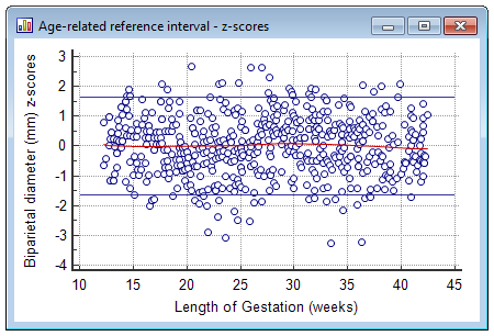 Age-related reference interval - z-scores
