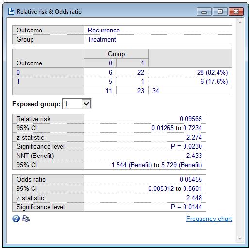 case control study relative risk odds ratio