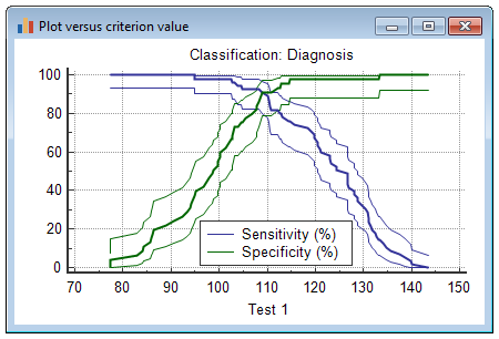 Plot of sensitivity and specificity versus criterion values