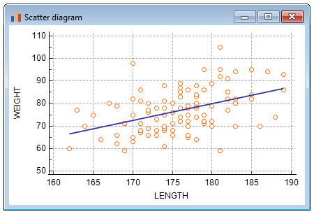 Scatter diagram with regression line