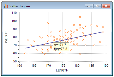 Scatter diagram & regression line