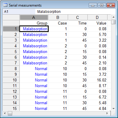 Data for serial measurements statistics