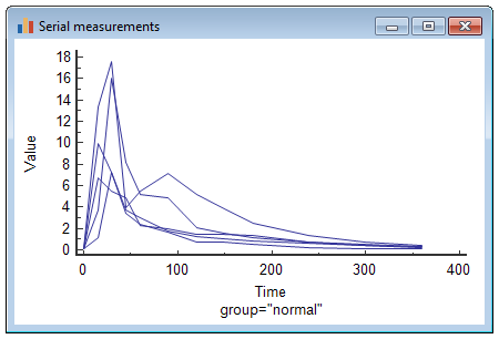 Serial measurements statistics graph