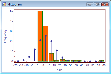 Histogram of data with positive skewness.