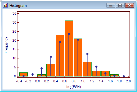 Data with positive skewness after Log transformation.