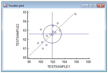Youden plot adapted for samples that are not similar